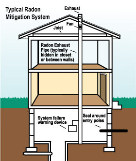 How a IA radon mitigation system works
